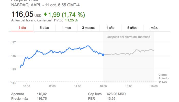 Las acciones de Apple suben gracias al Samsung Galaxy Note 7