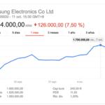 Samsung perderá 3000 millones de dolares por culpa del Note 7
