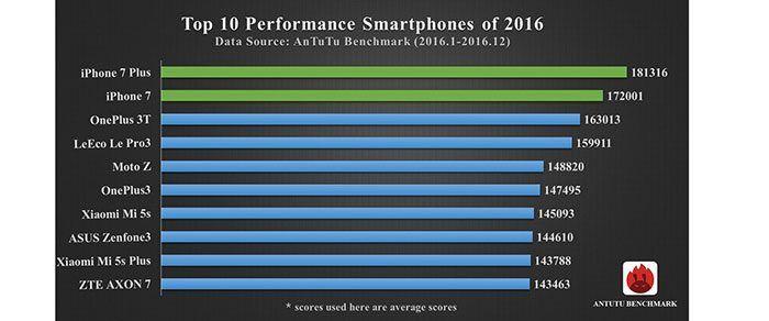 iPhone 7 y iPhone 7 Plus arrasan en la lista de móviles más potentes del 2016