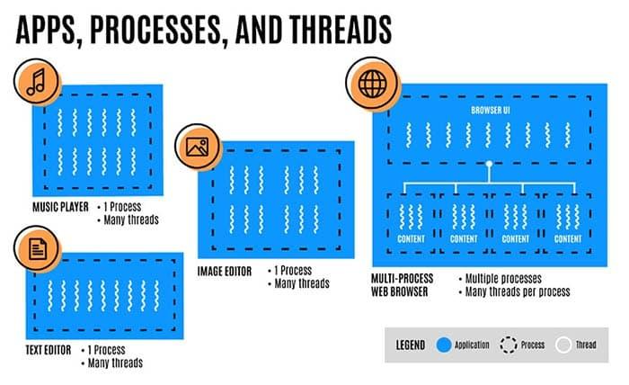 Firefox estrena el multiproceso