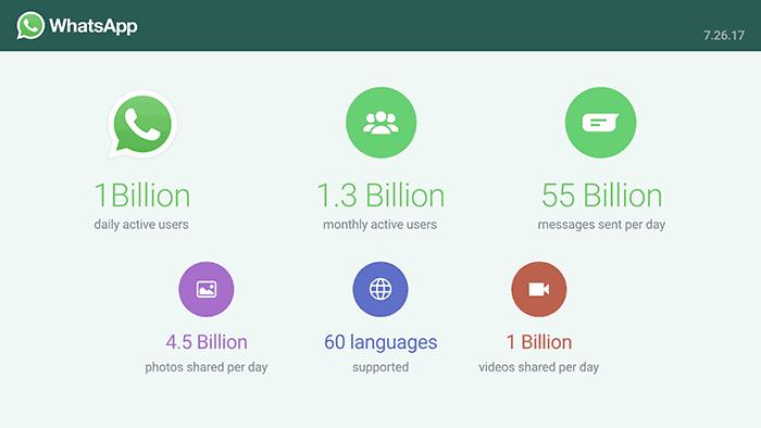WhatsApp alcanza los 1000 millones de usuarios diarios