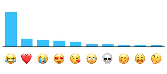 Este es el emoji más utilizado del Mundo