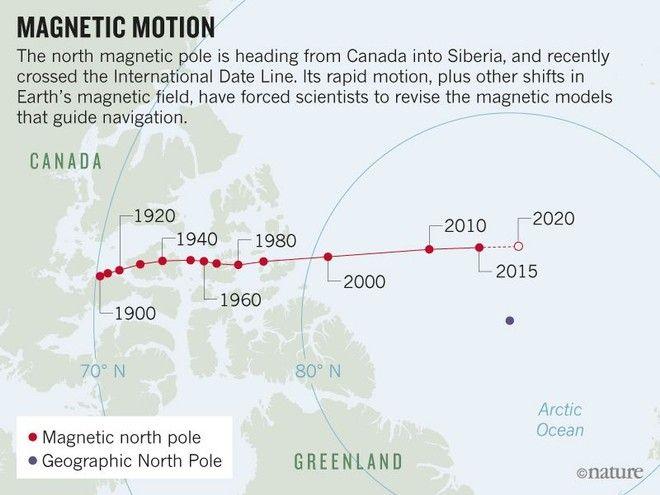 imagen del polo norte magnético de la Tierra